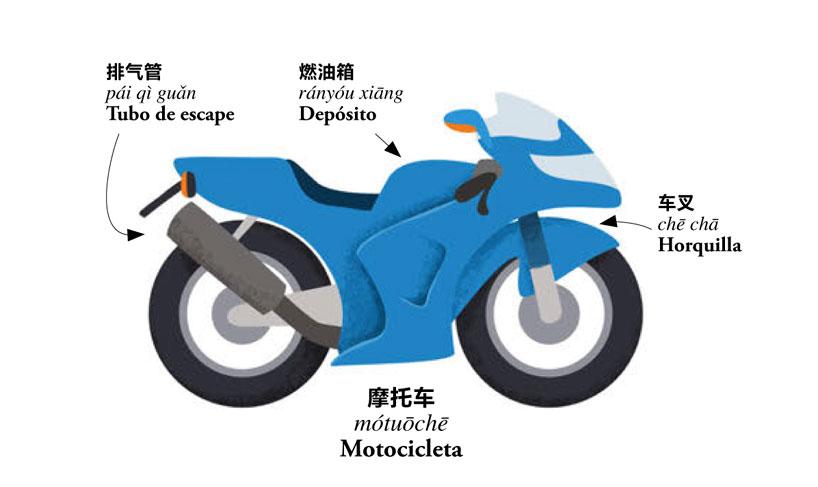 摩托车. mótuōchē. Motocicleta