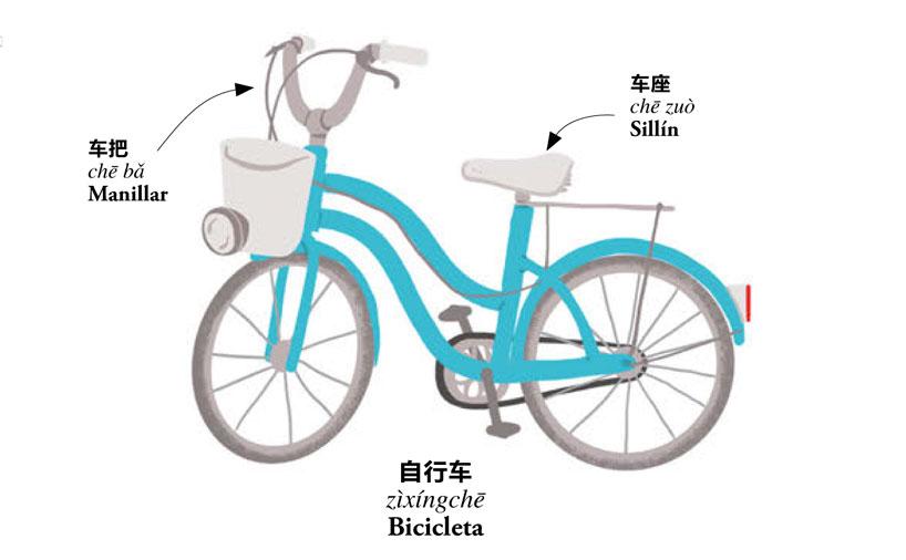 自行车. zìxíngchē. Bicicleta