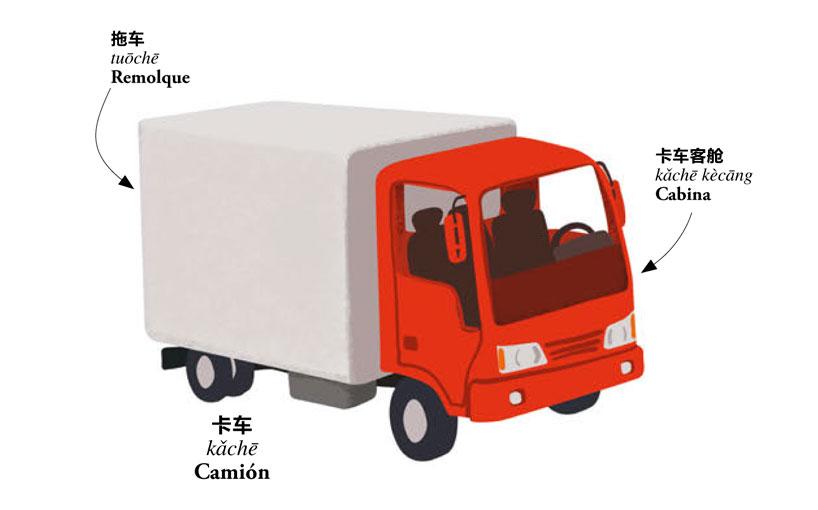 卡车. kǎchē. Camión