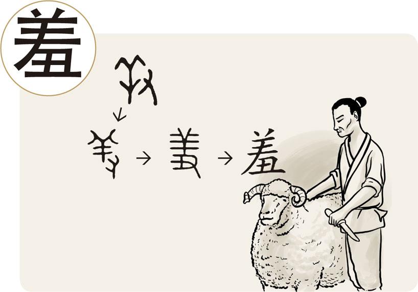 El carácter 羞. Principios de formación de los caracteres chinos