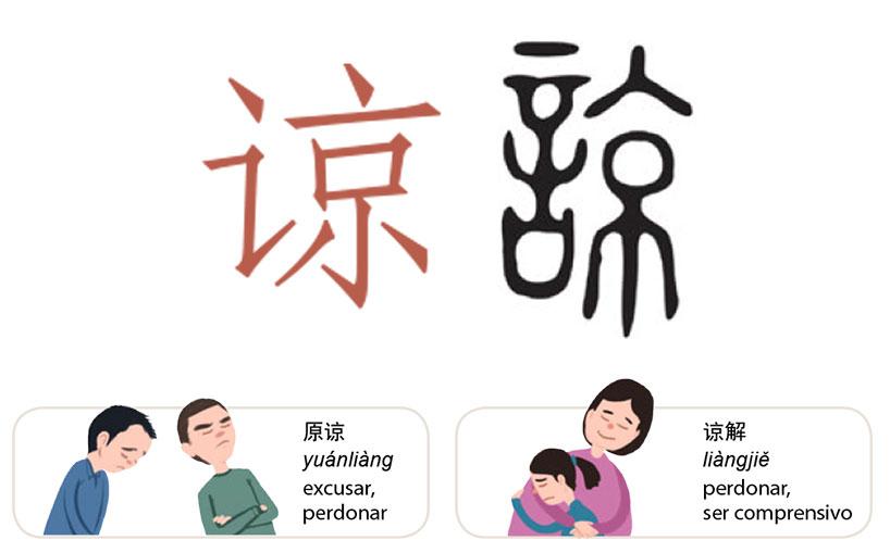 Caracteres de la lengua