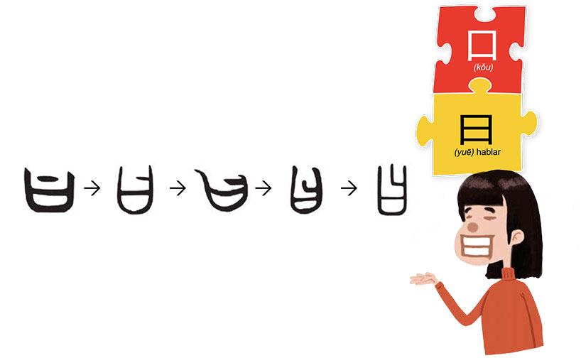 """El carácter """"曰"""" (yuē) significa """"hablar""""."""