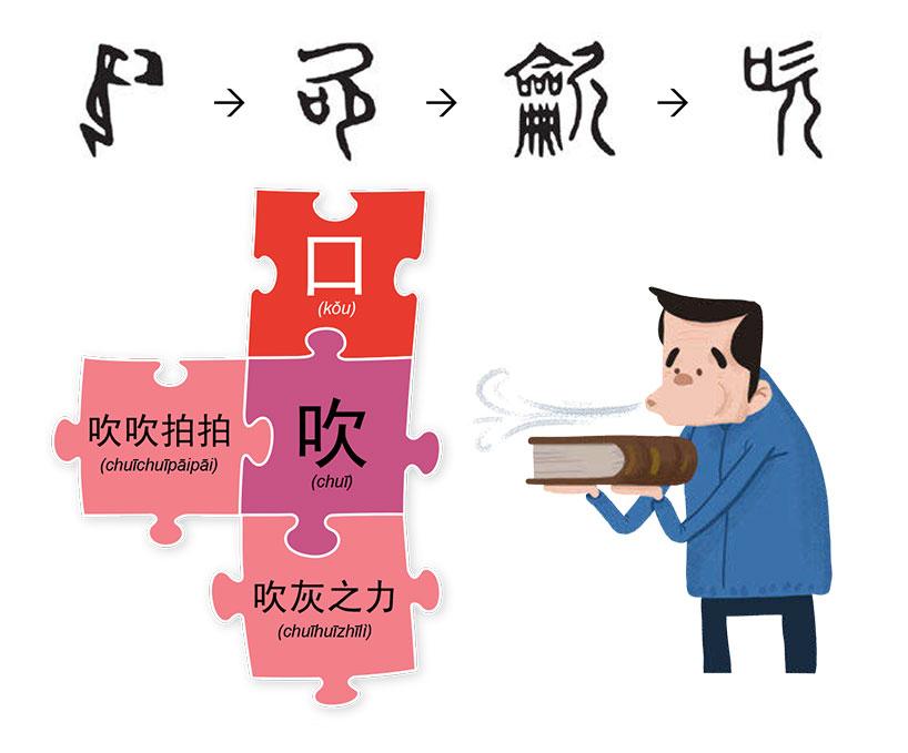 """El carácter """"吹"""" (chuī) significa """"soplar""""."""